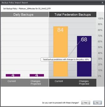 Backup Policy Impact