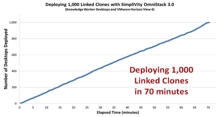 1000 linked clones in 70 minutes