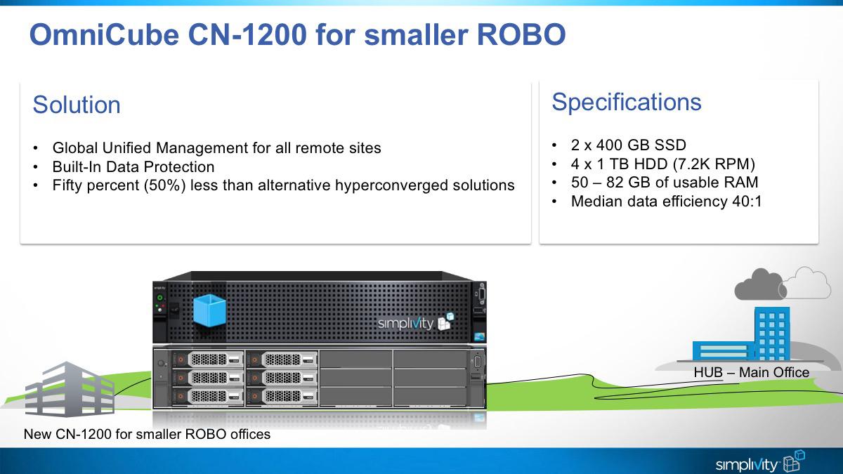 CN-1200